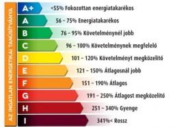 energiatanusitvany_skala